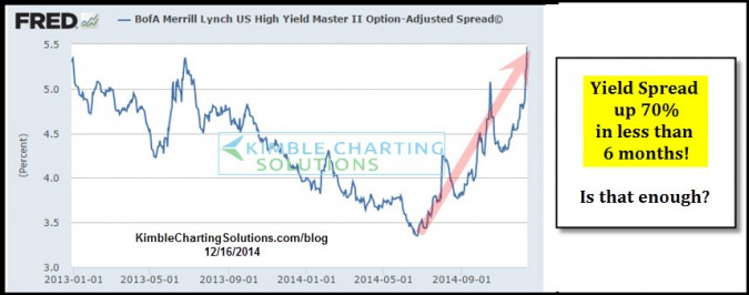 Junk bond yields going up 1,000% again? Up 70% so far!