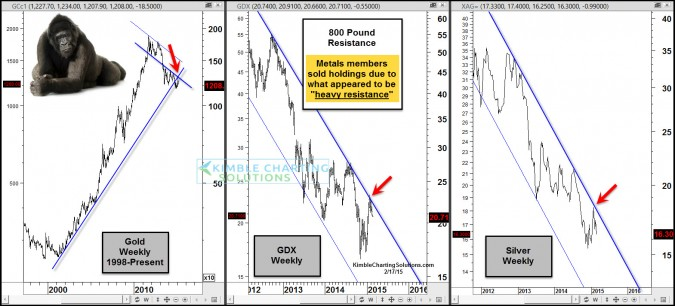 Gold, Silver & Miners pounded by these 800 Pound resistance lines