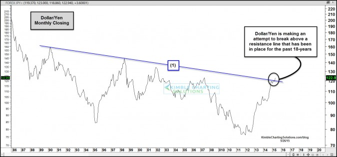 U.S. Dollar/Yen breaks 18-year resistance line, good for Nikkei 225?