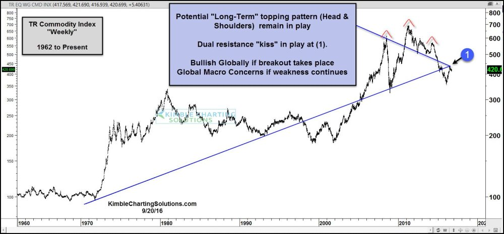 medium resolution of commodities kissing underside of important resistance sept 20
