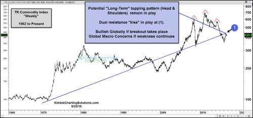 small resolution of commodities kissing underside of important resistance sept 20