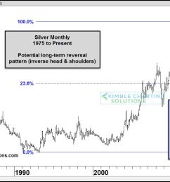 below looks at silver on a monthly basis over the past 40 years  [ 1568 x 732 Pixel ]