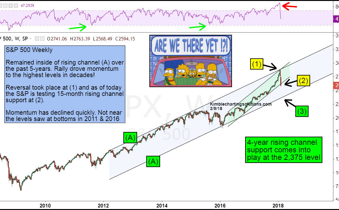 S&P 500- Are we there yet on a short-term basis?