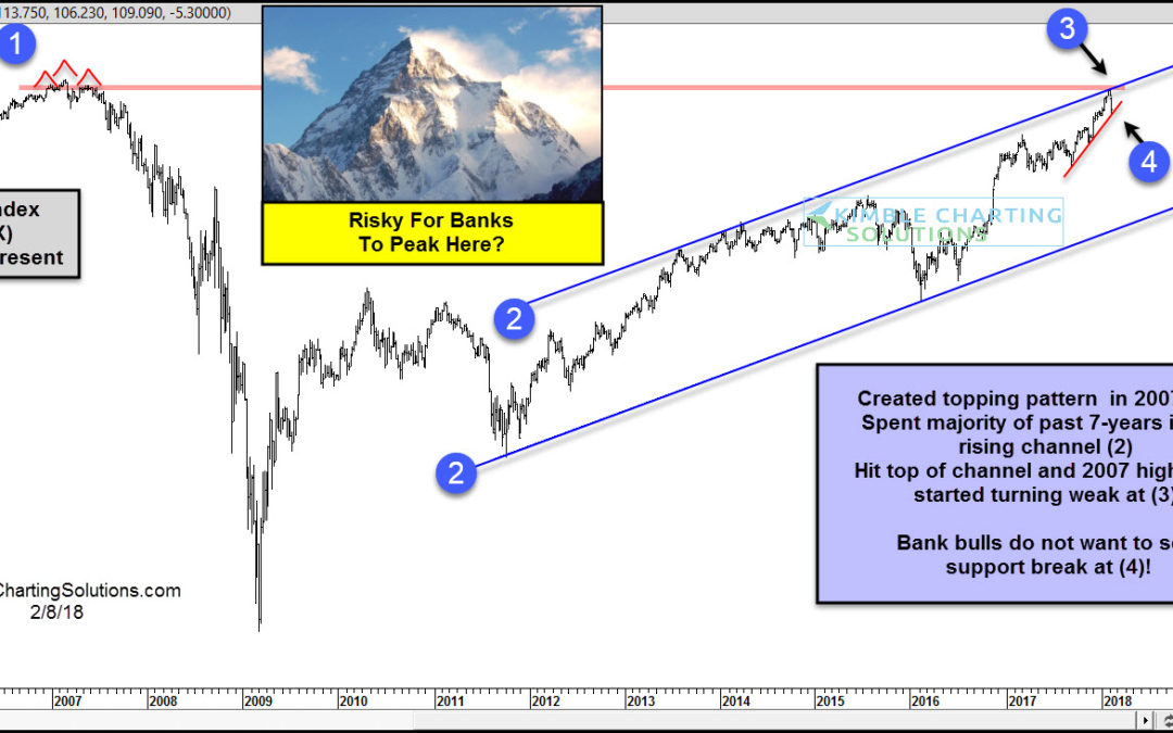 Banks-Bulls do not want them to peak here!
