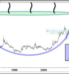 silver mother of all bullish cup handle patterns  [ 1570 x 737 Pixel ]