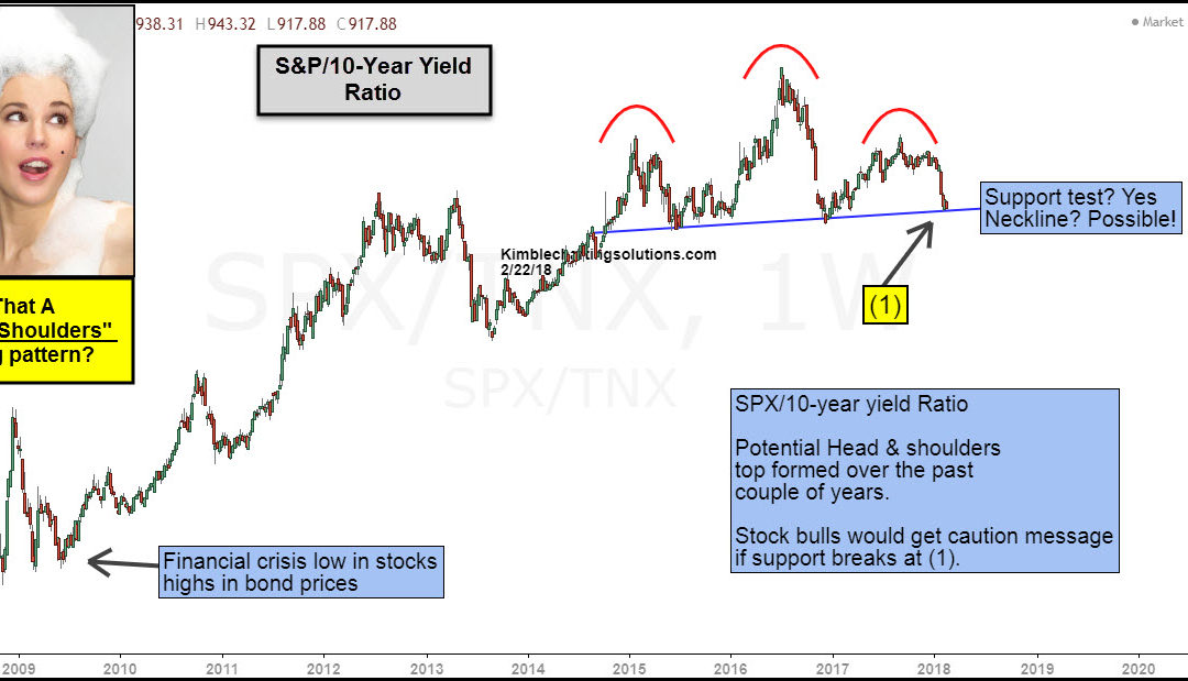 "Stock/Bond indicator creating ""Head & Shoulders"" topping pattern?"