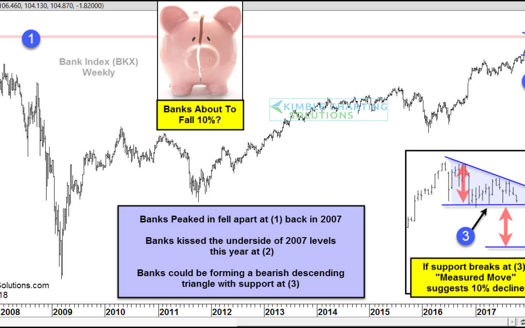 Bank Index- About to fall 10%?