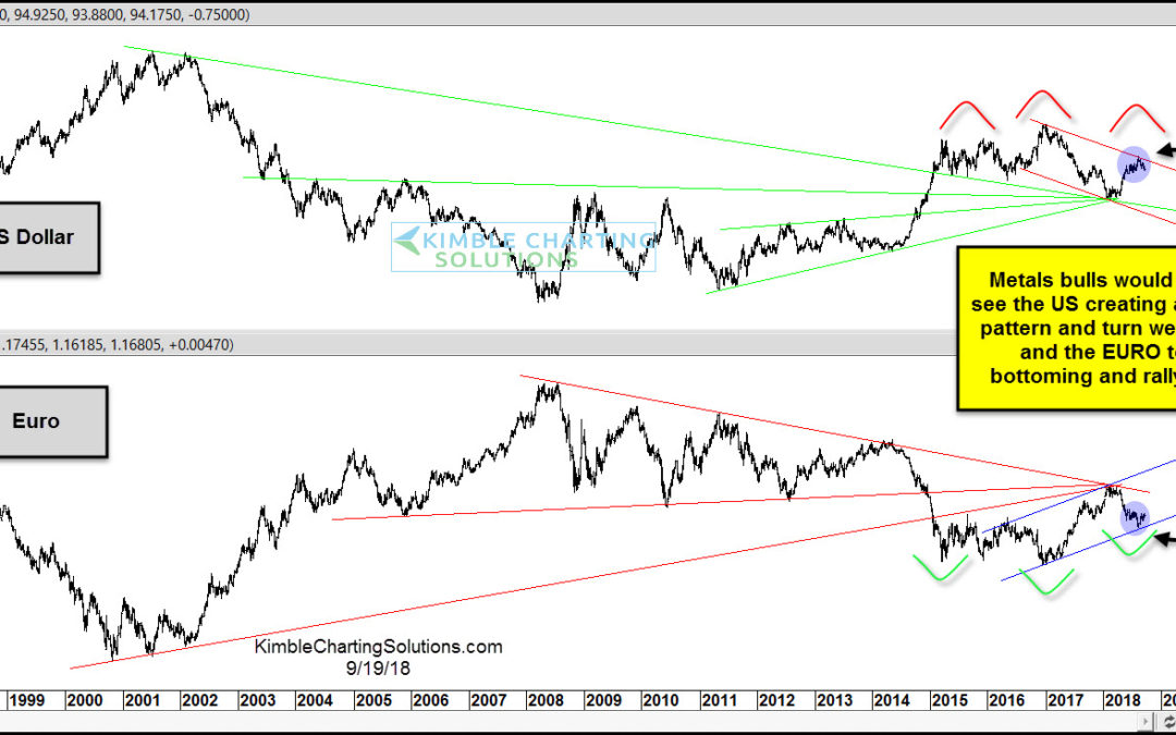 King Dollar Created Multi-Year Topping Pattern?