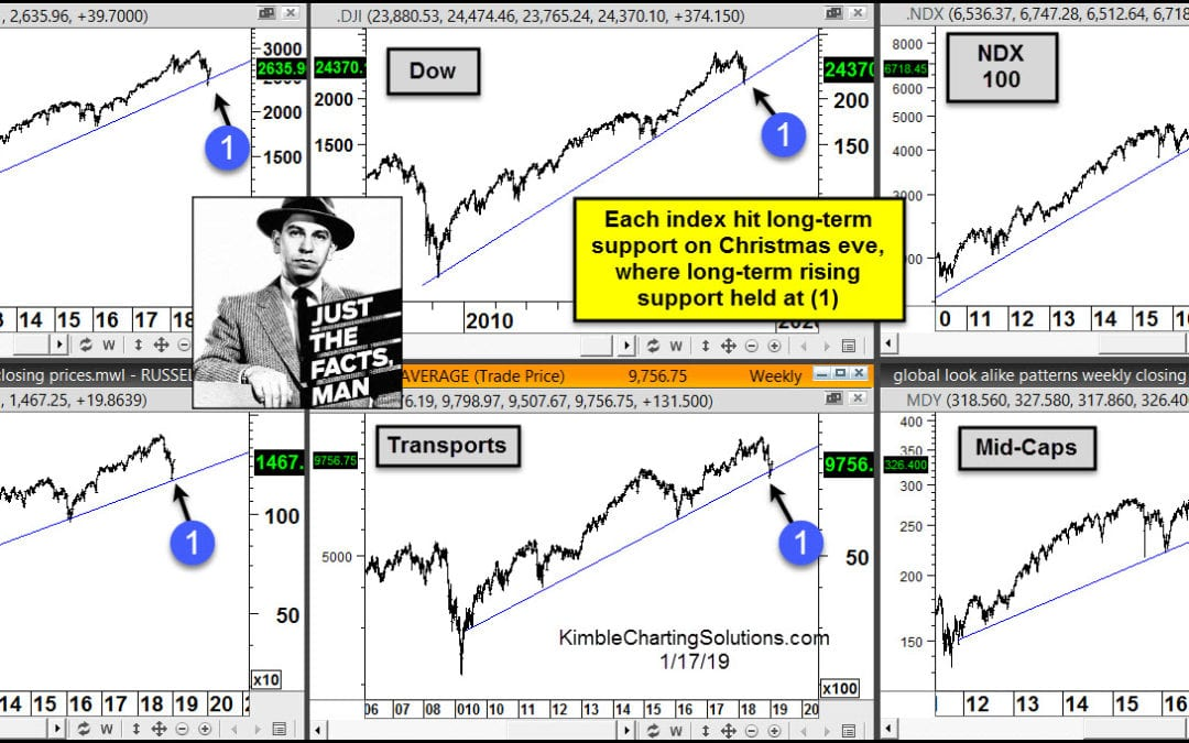 Stock declines did not break 9-year support, says Joe Friday