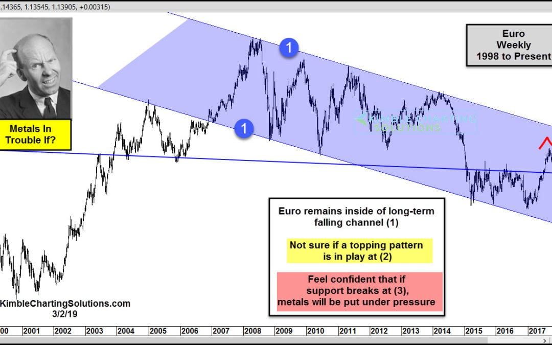 Euro slips here, Gold & Silver could turn much weaker!