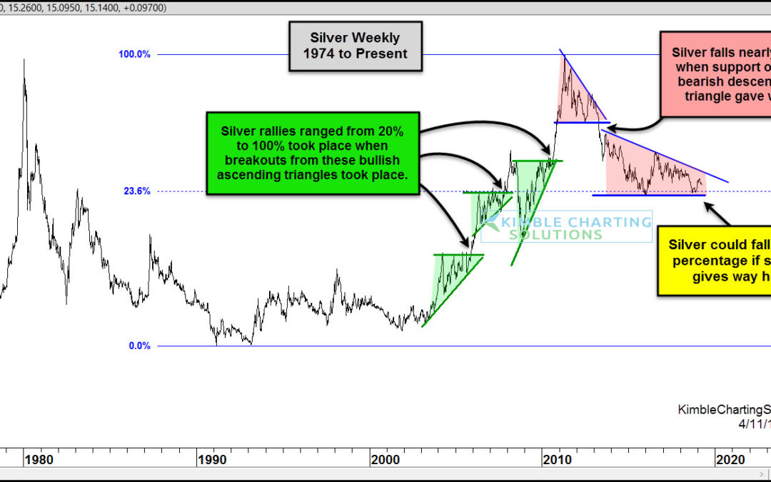 Silver Bear Market Faces Big Price Support Test!