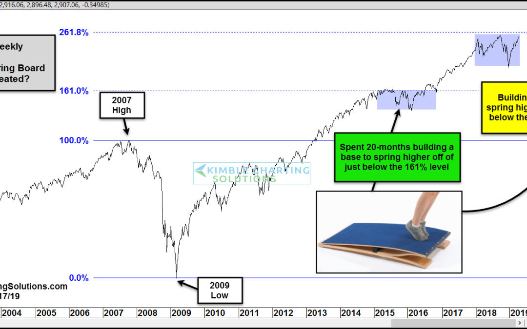 S&P Building A Base To Spring Higher Off From?