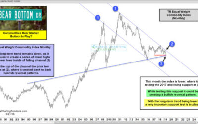 Commodities; Long-Term Bottom Being Created This Month?
