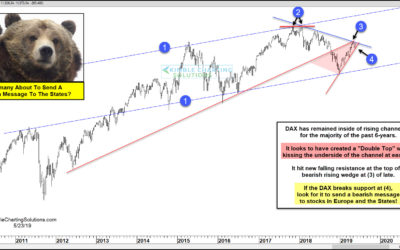 DAX (Germany) About To Send A Bearish Message To The S&P 500?