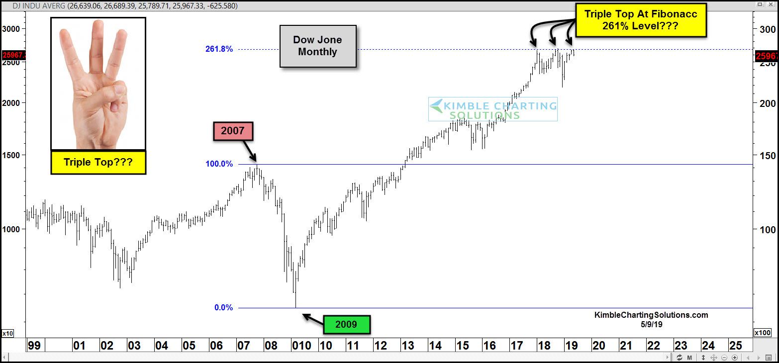 Dow Jones Triple Topping A Key Fibonacci Level? | Zero Hedge | Zero Hedge