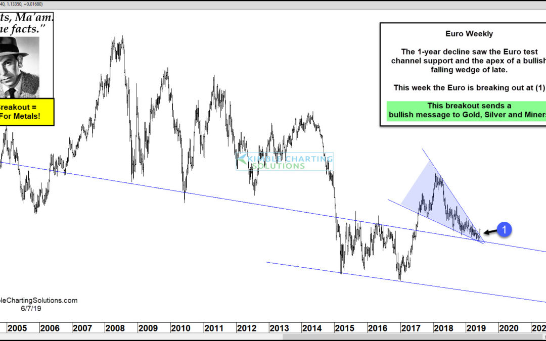 Gold & Silver Receive Bullish Message From Euro, Says Joe Friday