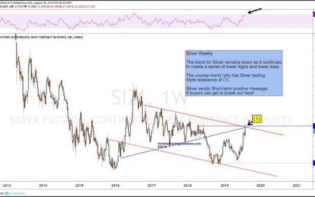 "Silver Breakout ""Test"" Important For Precious Metals"