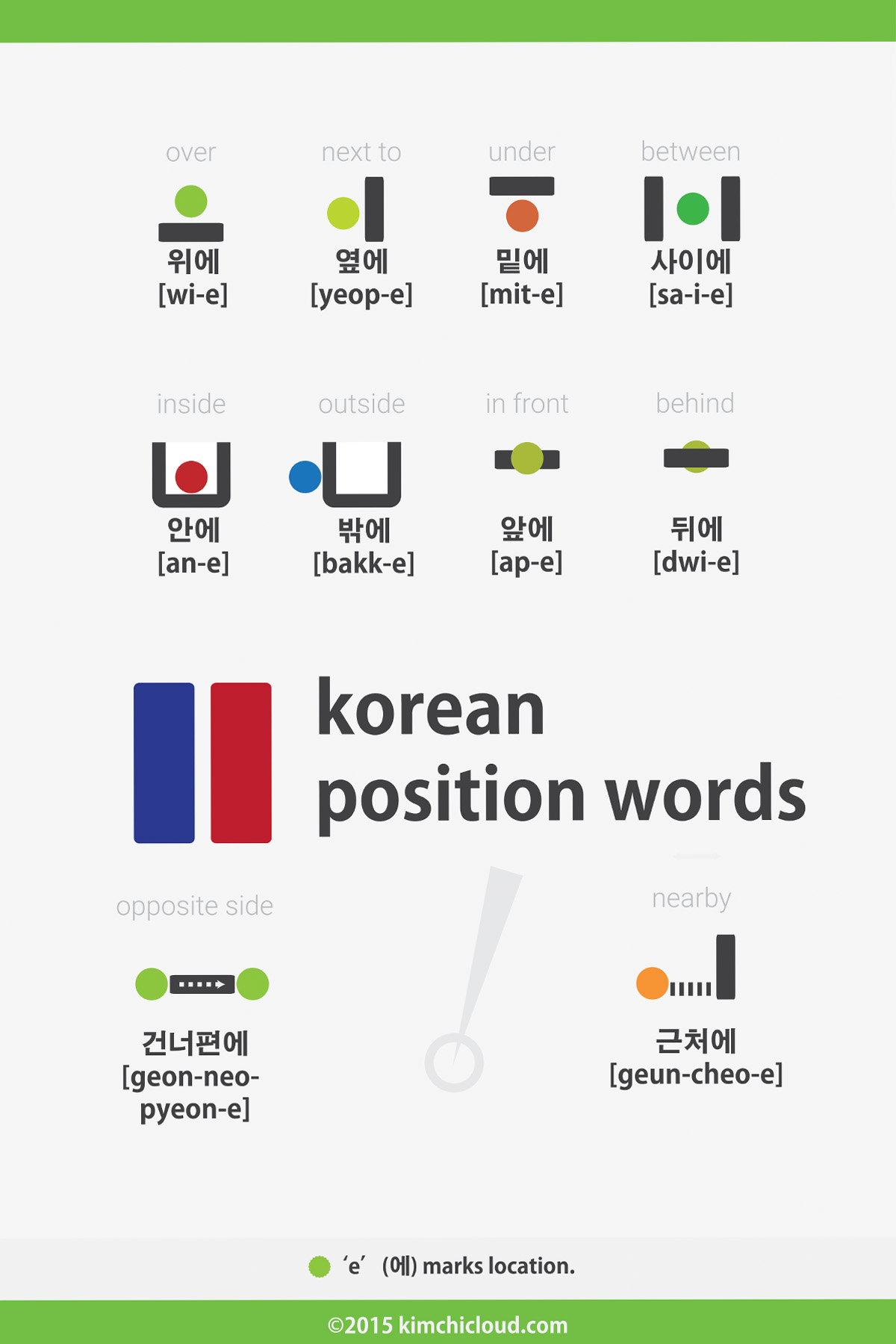 Korean Position Words Prepositions