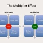 Multiplier or Diminisher