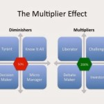 Multiplier or Diminisher