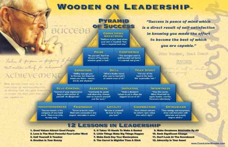 Pyramid Thinking Success