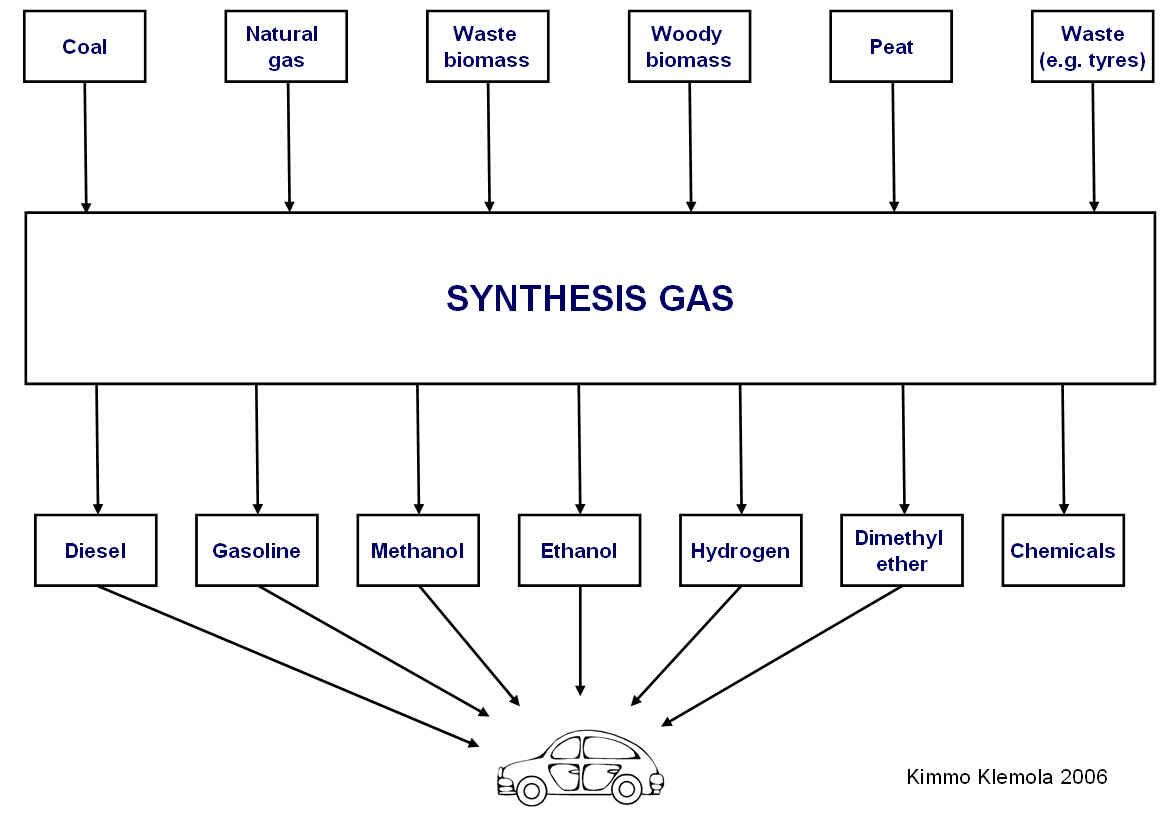 fischer tropsch process flow diagram 2006 honda civic hybrid wiring  biodiesel and cellulosic ethanol have