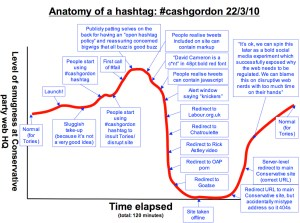 Anatomy of a hashtag #cashgordon