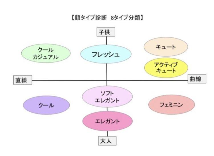 type matrix