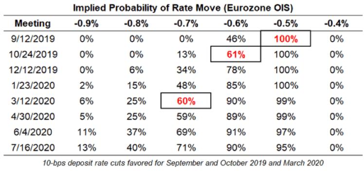 EUR/USD Individual Market View September 9, 2019 – Kimora Diep