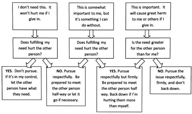 Choose your battle decision tree