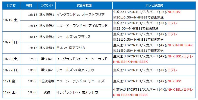 ラグビー ワールド カップ 準決勝 日程