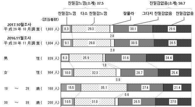일본인의 한국인상 여론조사 왜 일본의 여중고생은 한류에 빠졌나? 올해도 한류붐 지속?