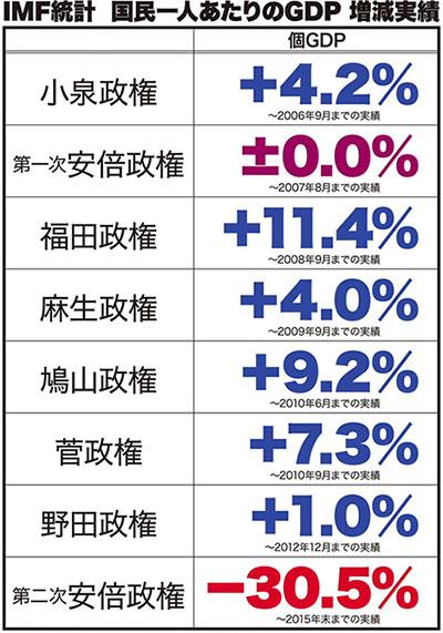 일본 GDP 연수입 186만엔, 일본의 빈곤층 하층계급의 실태