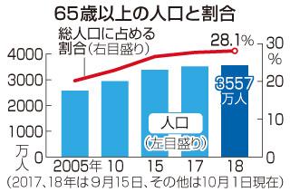 일본 노인인구 초고령사회 일본인구는? 65세 이상 노인인구 28% 돌파
