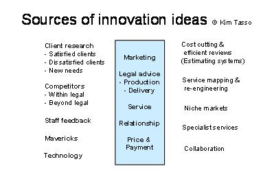 sources-of-innovation