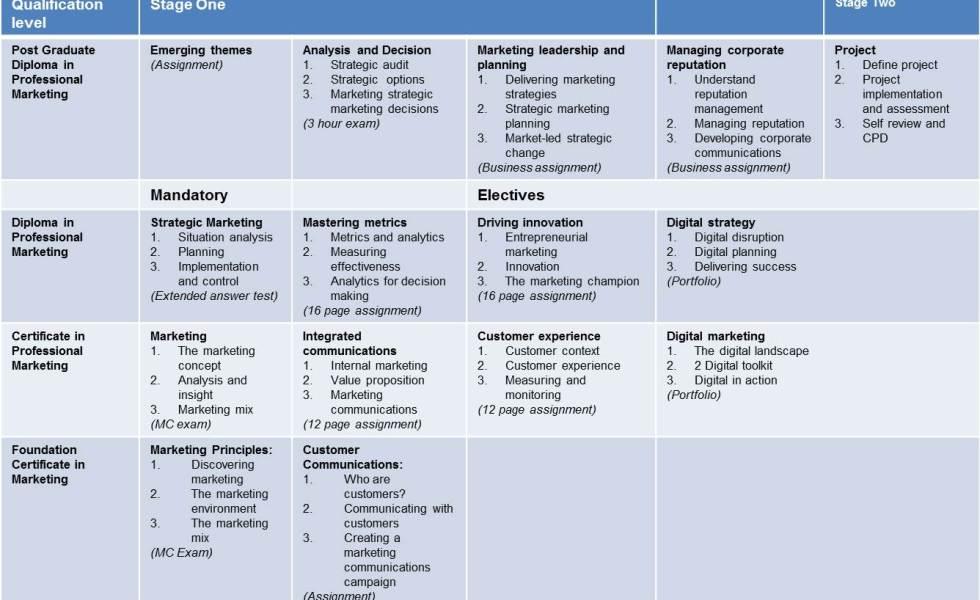 2014 Cim Professional Marketing Qualifications Syllabus Changes