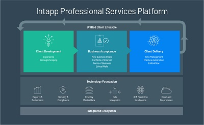 Intapp integrates technology and information across the client life cycle
