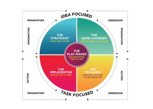Review: The GC Index® - a Leadership and Board Assessment tool (organimetric)