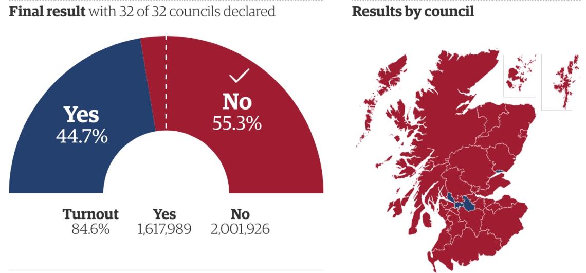Skottlands uavhengighetsavstemning og konsekvensene av nei-resultatet.