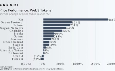 Messari Ranks Kin as the Top-Performing Web 3.0 Cryptocurrency