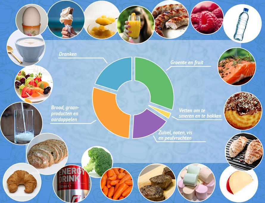Voorschoolse Werkbladen Gezonde Voeding 8