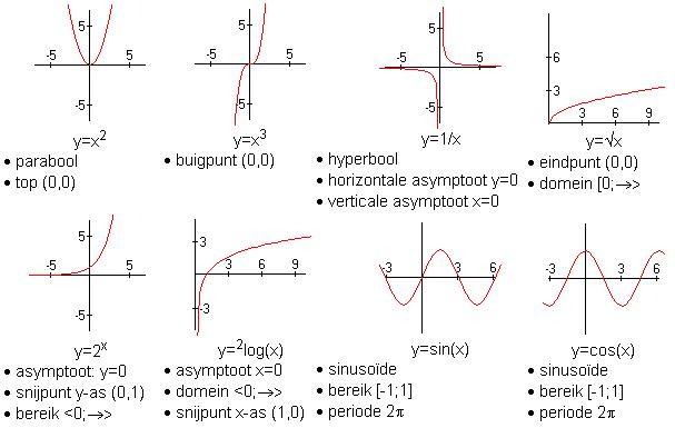 Wiskunde-werkbladen Standaard 3