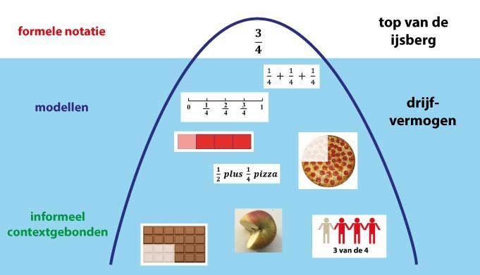 Wiskunde-werkbladen Xl 3