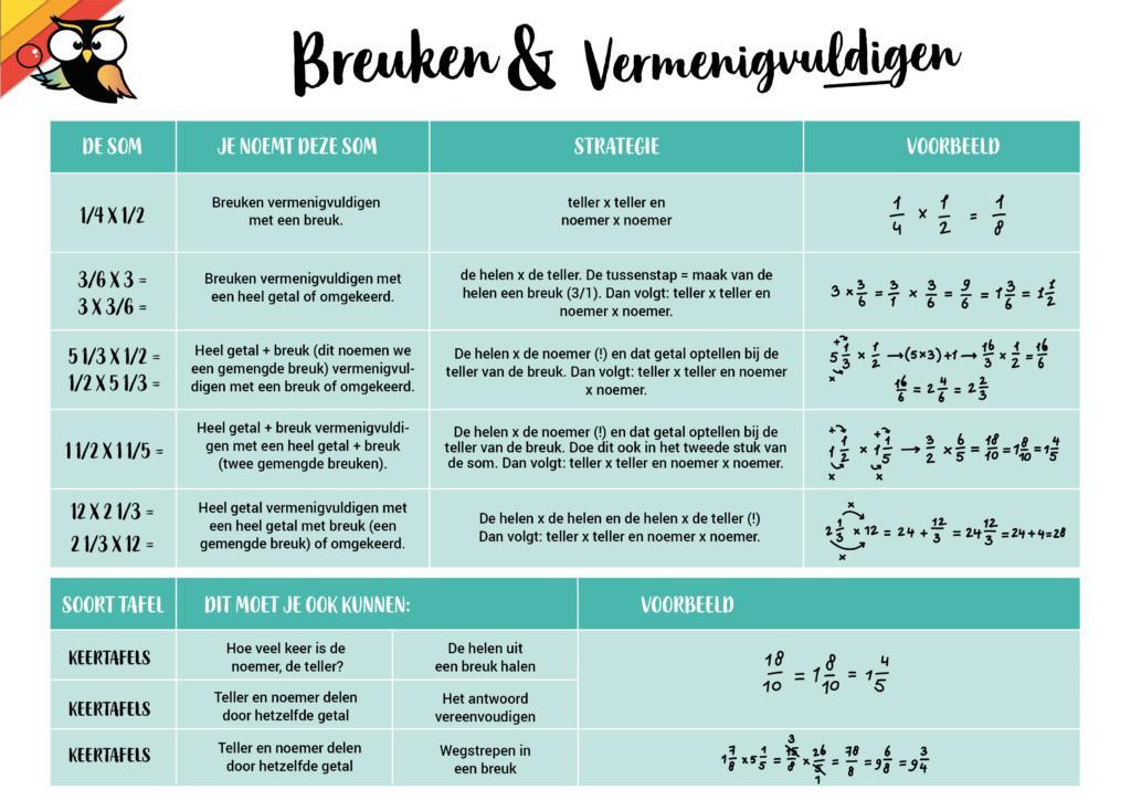Wiskundige Werkbladen Kleinste Gemene Veelvoud 3