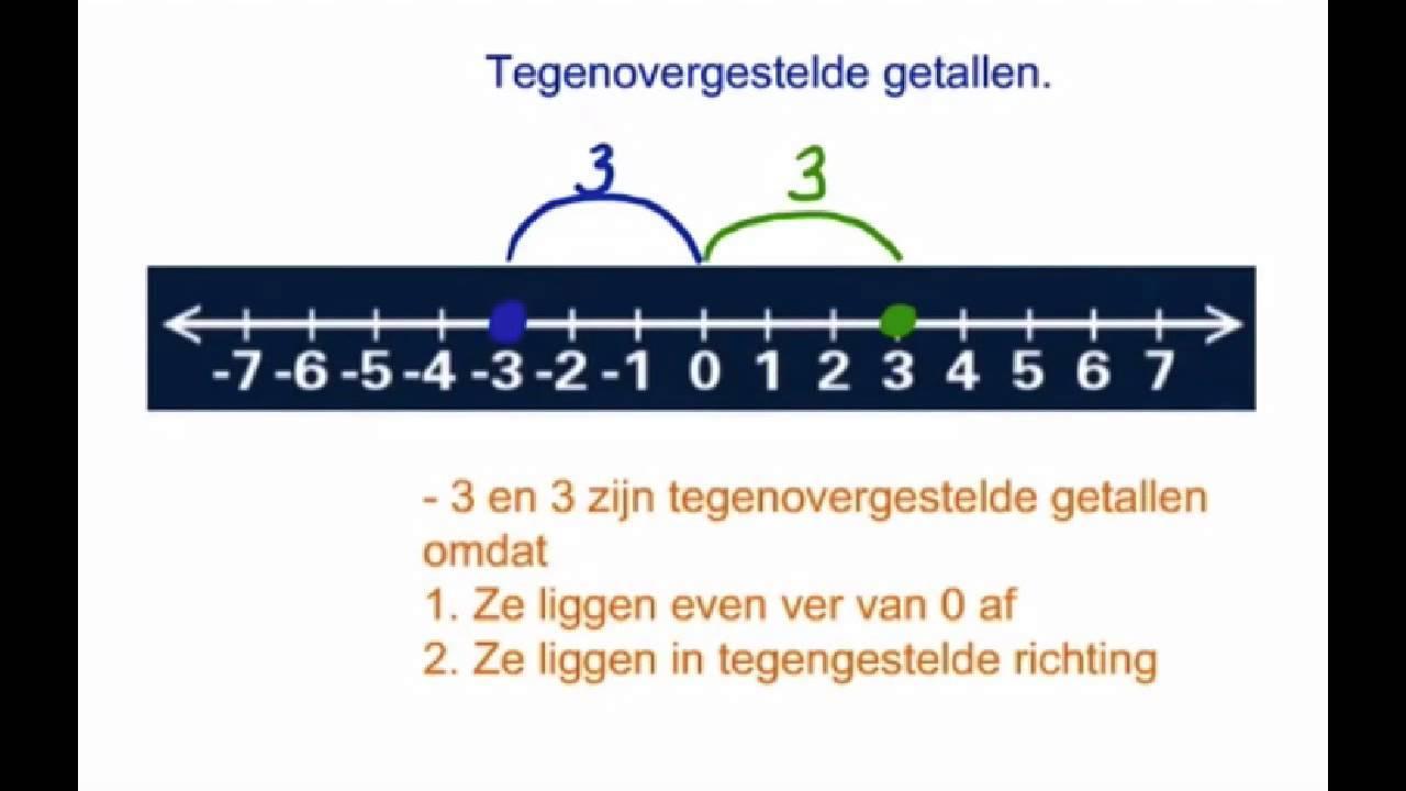 Algebra Werkblad Gehele Getallen 3