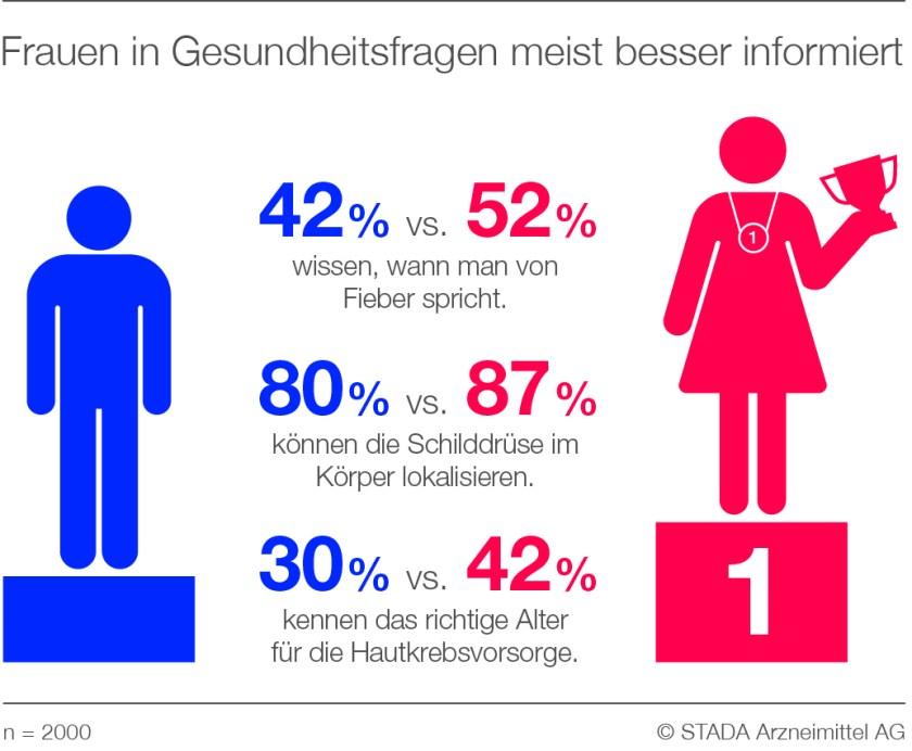 STADA_Report_Infografik_Pressemitteilung_Gesundheitsfragen