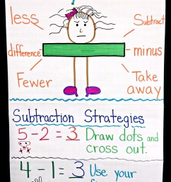 15+ Fun and Free Ideas for Teaching Subtraction [ 3057 x 2081 Pixel ]
