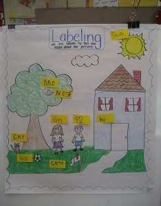 Labeling my crazy life in kinder also must make kindergarten anchor charts rh kindergartenchaos
