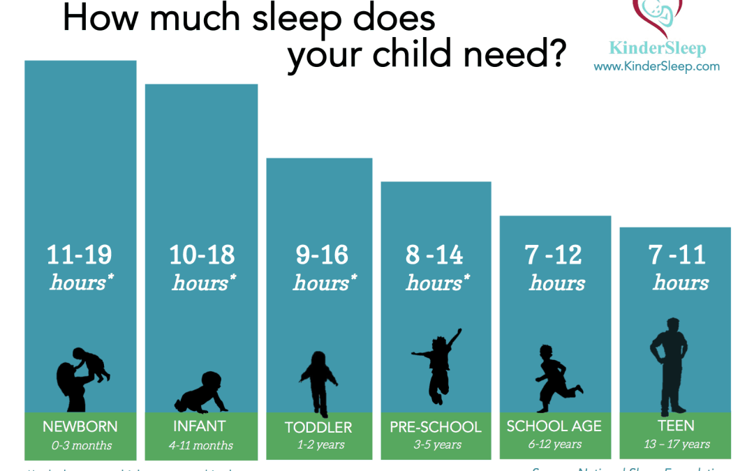 Recommended Sleep Averages have Changed! How Much Sleep Does your Child Really Need?