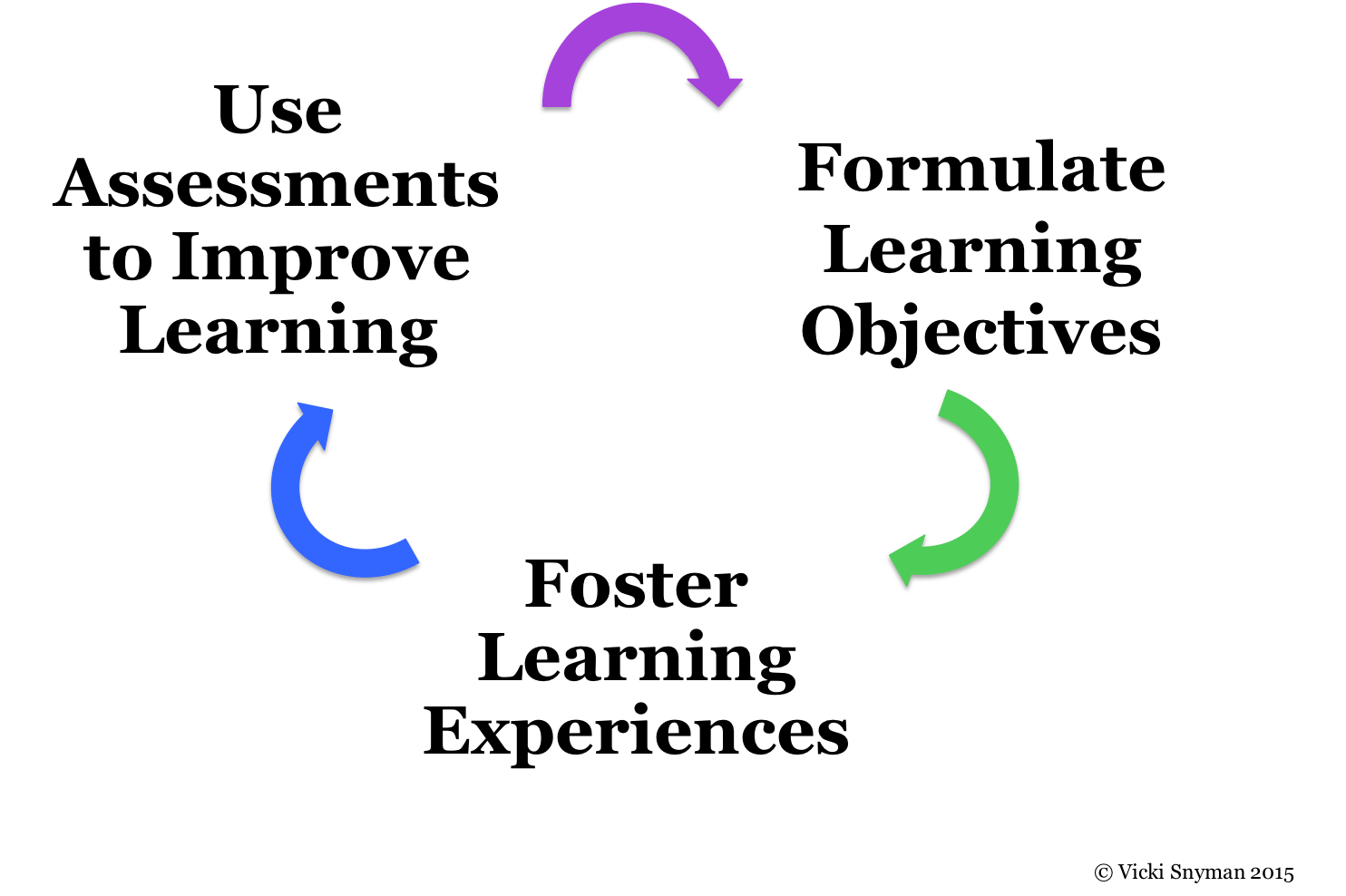 The Role of Assessment in the Education Process